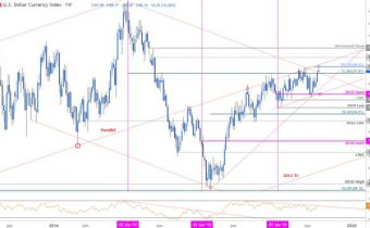 US Dollar Price Outlook: DXY Breakout vs Fed Rate-Cut – Trade Levels