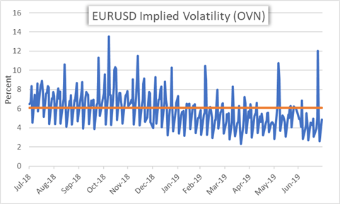 EUR/USD Price Action Eyes Inflation Data Ahead of Fed